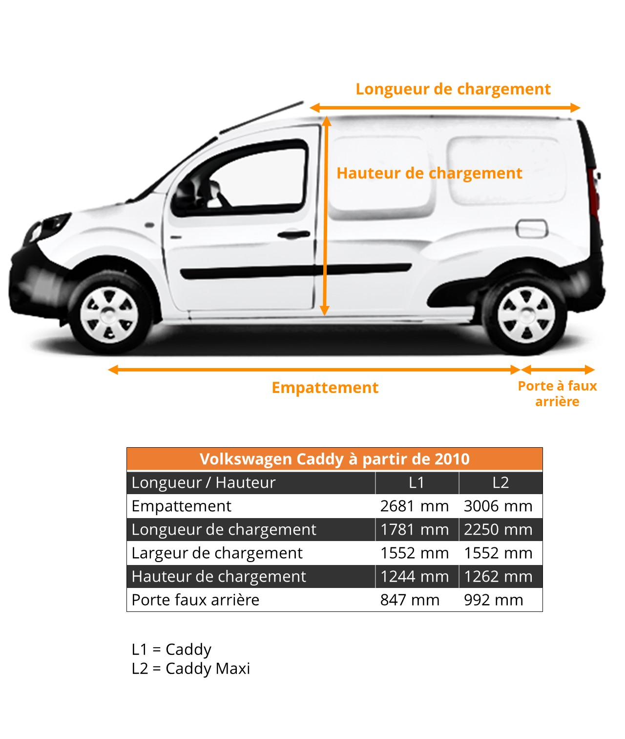 Dimensions Véhicules Utilitaires Volkswagen Caddy