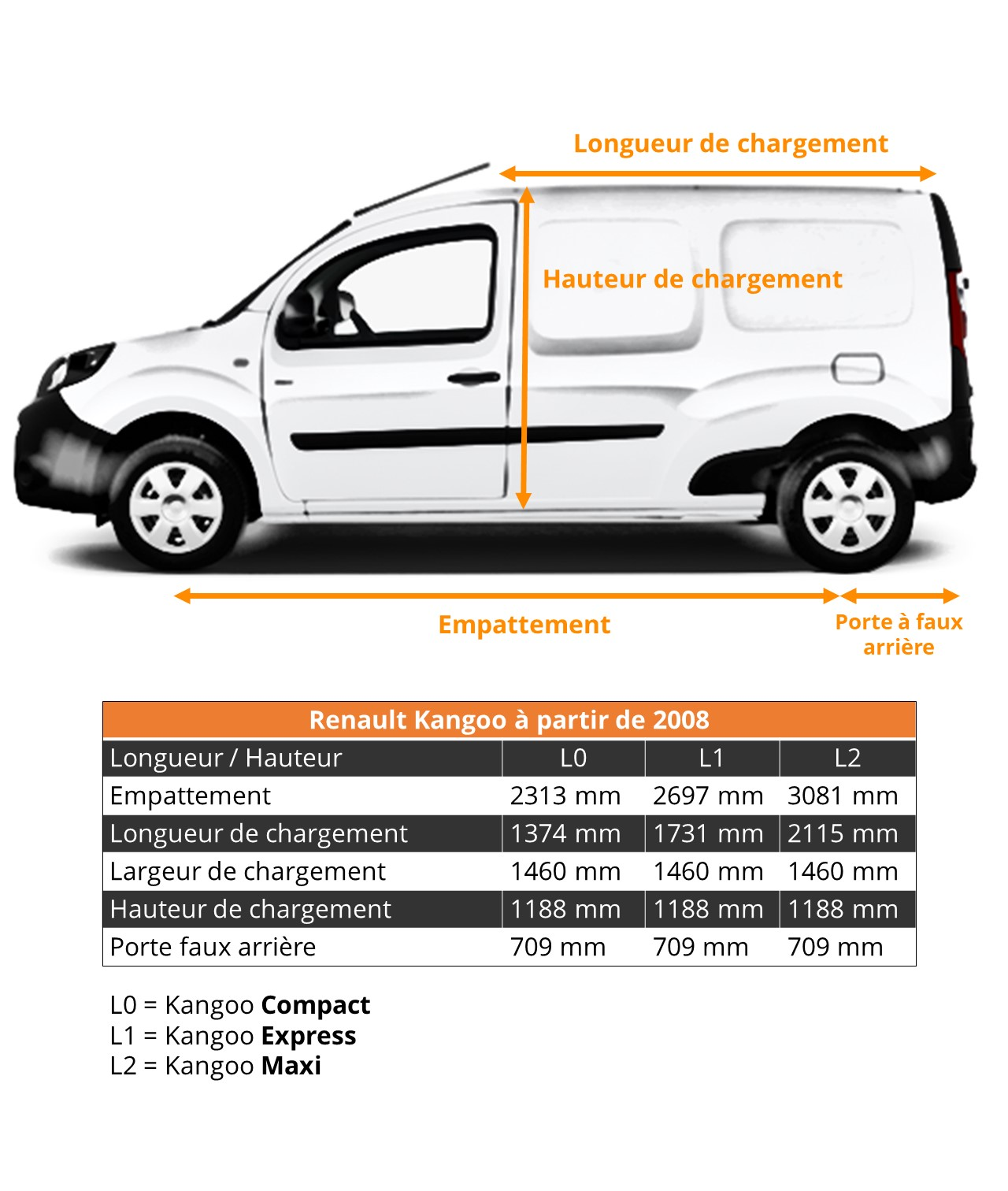Dimensions Renault Kangoo Utilitaires