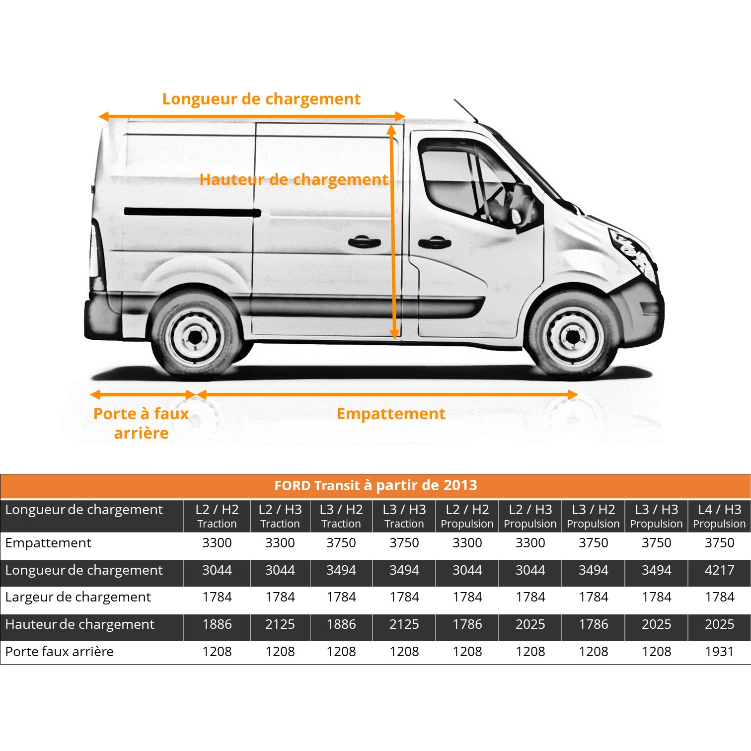 Dimensions véhicule utilitaire ford transit
