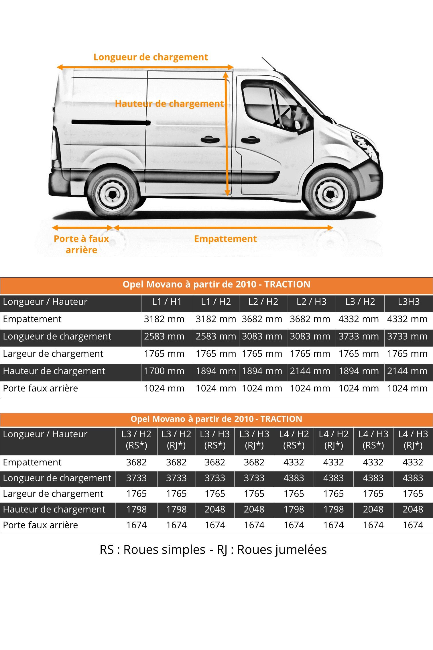 Dimensions Véhicule Utilitaire Opel Movano
